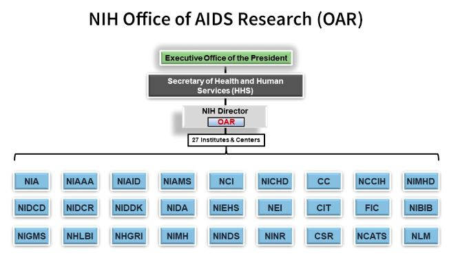 A diagram that shows the organizational structure of the NIH within the U.S. government. The bottom of the chart displays the 27 different Institutes and Centers of the NIH in boxes. The Institute and Centers' names are abbreviated. A vertical line above the Institutes and Centers leads up to a box for the Office of the NIH Director, which includes the Office of AIDS Research. Another vertical line extends up from this box to show that the NIH Office of the Director reports up to the Secretary of Health and Human Services (HHS). Another vertical line leads up from HHS to the Executive Office of the President. Each tier is a different color, and each component is contained in a rectangular box.