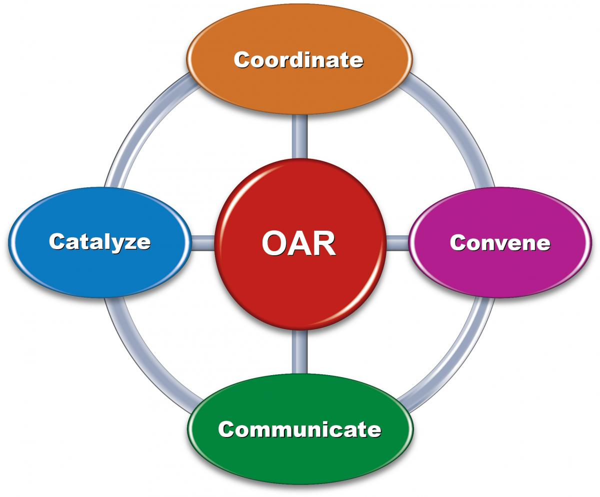 a circular graphic depicting the words Coordinate, Convene, Communicate, and Catalyze around the outside with OAR in the center
